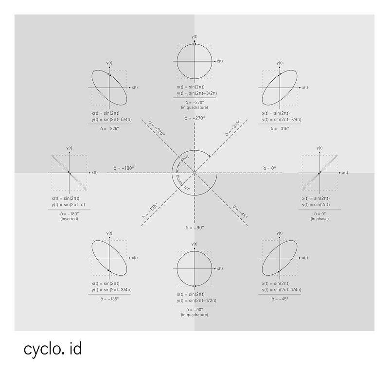 Cover art - Cyclo.: Id